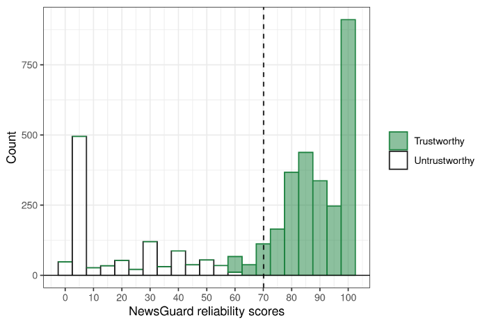 Researchers at Dartmouth, Indiana, and South Florida use NewsGuard's Index to develop improved content recommendation algorithms